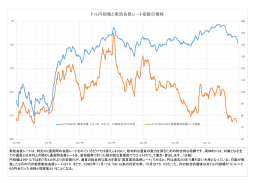 ドル円相場と実効為替レート指数の推移