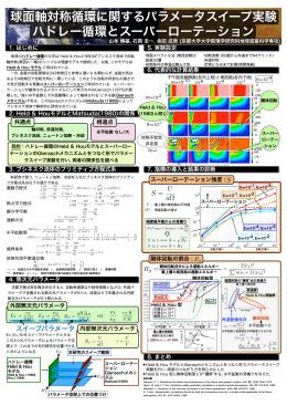 球面軸対称循環に関するパラメータスイープ実験 ハドレー循環とスーパー
