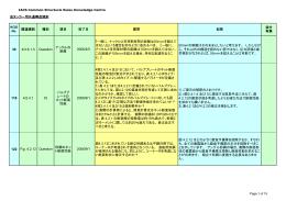 油タンカー用共通構造規則 関連規則 種別 項目 完了日 質問