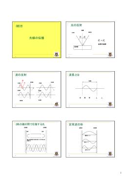 3回目 光線の伝播 光の反射 θ θ = 波の反射 波長とは 定常波の形