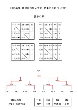 2013年度 寝屋川市新人大会 結果(9月15日~28日) 男子の部