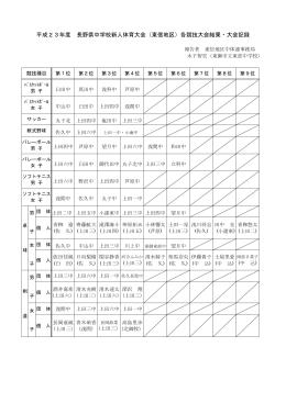 (東信地区)各競技大会結果・大会記録