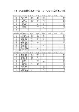11 OSL四輪ジムか~な!? シリーズポイント表