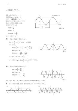 波のグラフ >