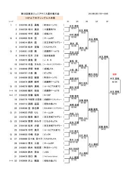 第33回東京ジュニアテニス選手権大会 第33回東京ジュニアテニス