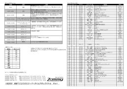 1月20日 筑波TC2000スーパータイムアタックバトル Rd1