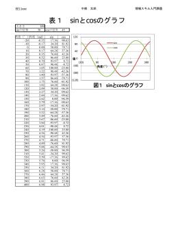 表1 sinとcosのグラフ