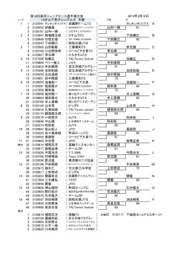 第34回東京ジュニアテニス選手権大会 1R F 1 1