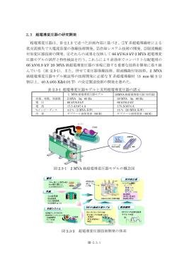 2.3 超電導変圧器の研究開発 超電導変圧器は、Ⅱ