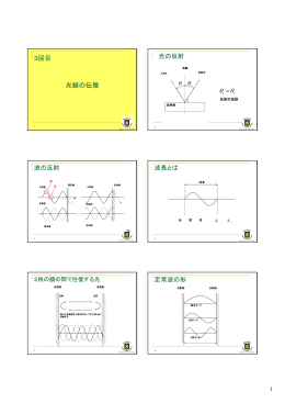 3回目 光線の伝播 光の反射 θ θ θ θ = 波の反射 波長とは 定常波の形