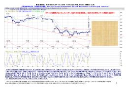 (会員限定) 東京金60分足サイクル分析 FOMC反応不発、持ち合い継続か
