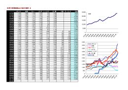 世界主要国銀鉱山生産の推移(t)