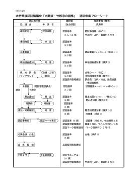 木竹酢液認証協議会「木酢液・竹酢液の規格」 認証制度フローシート