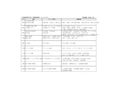 2年制御情報工学科 制御基礎演習 チェックリスト 担当教員:久池井 茂