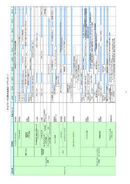 ネットワーク分野の技術ロードマップ(1)