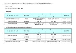 異動(PDF:34KB)