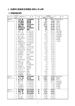 4 各選挙の候補者別得票数(昭和21年以降)