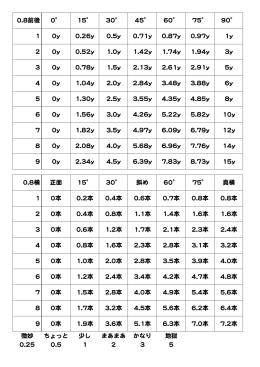 0.8前後 0 15 30 45 60 75 90 1 0y 0.26y 0.5y 0.71y 0.87y 0.97y 1y 2