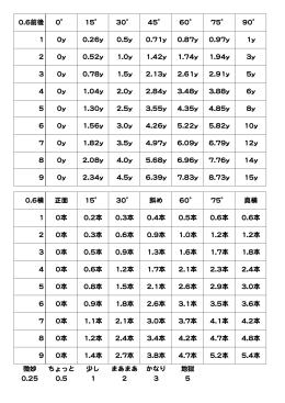 0.6前後 0 15 30 45 60 75 90 1 0y 0.26y 0.5y 0.71y 0.87y 0.97y 1y 2