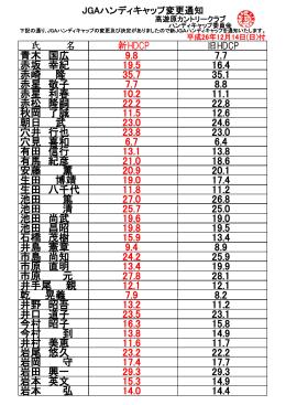 氏 名 新HDCP 旧HDCP 青木 国広 9.8 7.7 赤坂 幸紀 19.5 16.4 赤崎 隆