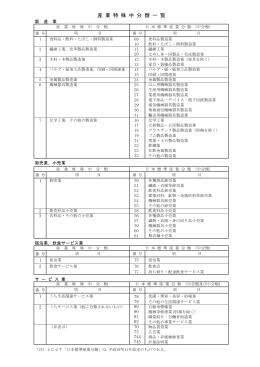 「産業特殊中分類一覧」(PDF:149KB )