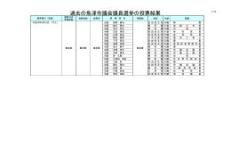 過去の魚津市議会議員選挙の投票結果