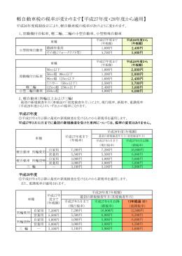 軽自動車税の税率が変わります【平成27年度・28年度から適用】