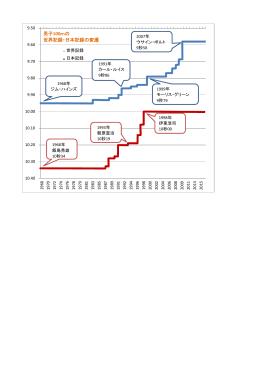 男子100mの世界記録・日本記録の変遷(PDF:132KB)