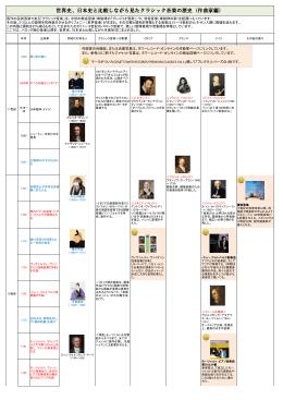 世界史、日本史と比較しながら見たクラシック音楽の歴史(作曲家編)