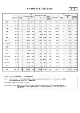 国別訪問客数・宿泊客数(奈良県)