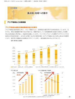 アジア地域などの新興国 アジア地域の成長が連結業績