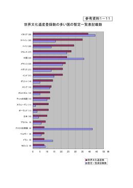 世界文化遺産登録数の多い国の暫定一覧表記載数 参考資料1-11
