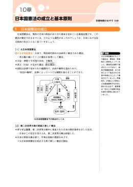 日本国憲法の成立と基本原則