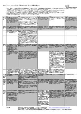 欧州、ドイツ、フランス、イギリス、日本における補正、訂正に関連する条文等