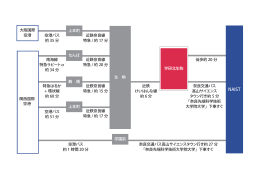 空港バス 約 35 分 近鉄奈良線 特急 / 約 17 分 徒歩約 20 分 奈良交通