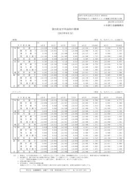 貸出約定平均金利の推移 (2015年9月分)