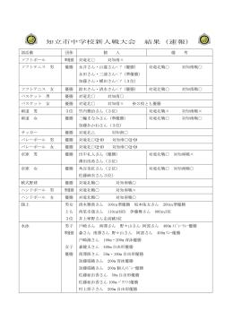 知立市中学校新人戦大会 結果(速報)