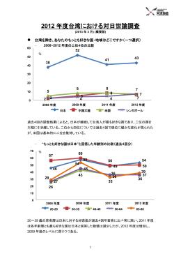 2012 年度台湾における対日世論調査