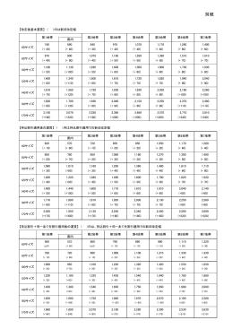 別紙(PDF36kバイト)