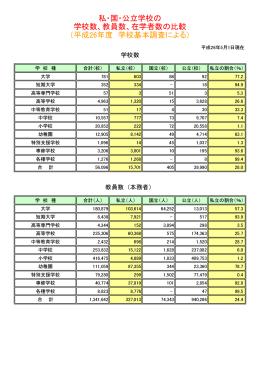 私・国・公立学校の 学校数、教員数、在学者数の比較 (平成26年度 学校