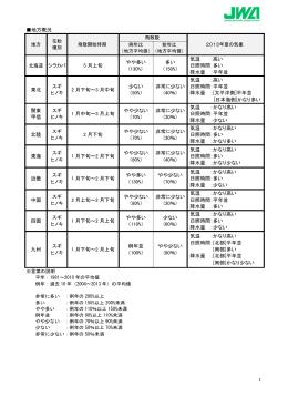 1 地方概況 北海道 シラカバ 5 月上旬 やや多い (130