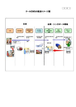 別紙1 - 日本郵便