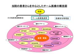 当院の患者さんを中心としたチーム医療の概念図