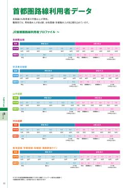 首都圏路線利用者データ - ジェイアール東日本企画