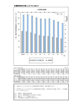 交通事故発生件数(人口1万人当たり) 10年間の推移