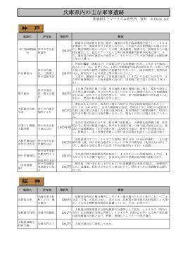 兵庫県内の主な軍事遺跡 - 神戸・兵庫の郷土史Web研究館