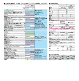 ノート NISMO:諸元表