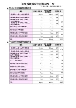 座間市職員採用試験結果一覧