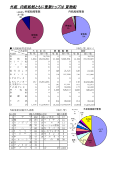 船種別(PDF:111KB)