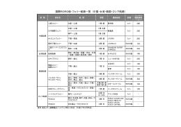 国際RORO船・フェリー航路一覧 (中国・台湾・韓国・ロシア航路)